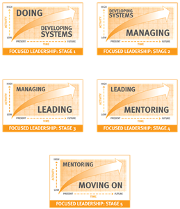 5 Stages Leadership™ Model